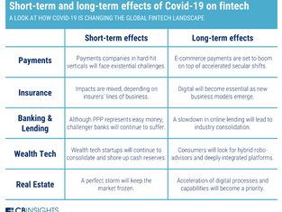 Short-term and long-term effects of Covid-19 on fintech