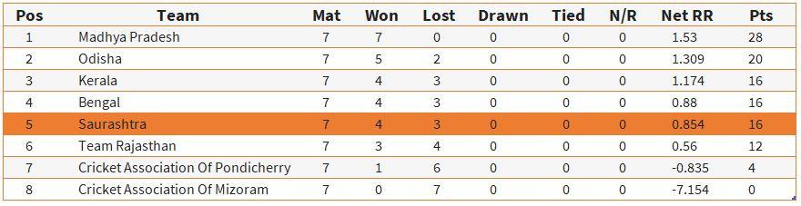 Madhya Pradesh and Odhisha women's cricket team displayed thorough professionalism throughout the group stage.