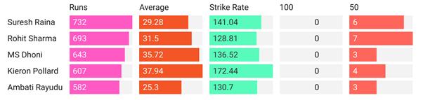 MI vs CSK: Top Five Run-scorers for MI and CSK in H2H encounters. IPL 2021