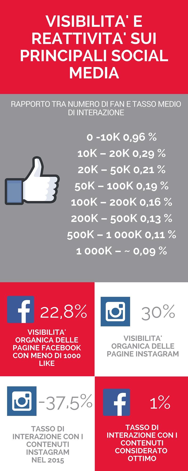 statistiche Facebook e Instagram