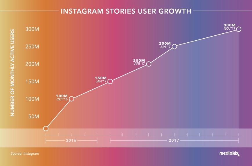 Instagram Stories crescita utenti