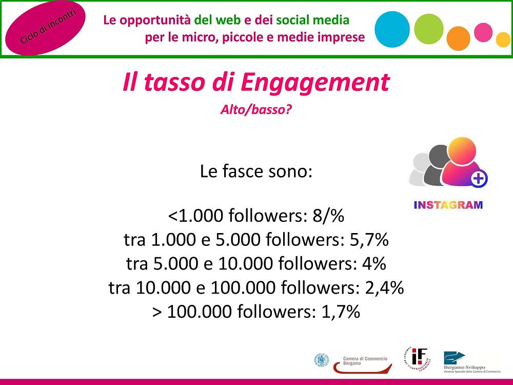 tasso di engagement Instagram