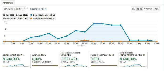 caso studio la tenda web marketing