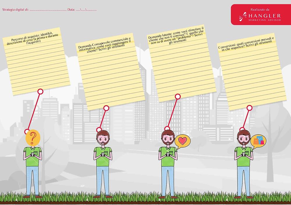 schema scelta strumenti web marketing per PMI