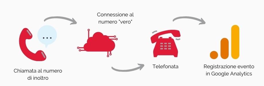 come funziona il tracciamento delle conversioni da chiamata