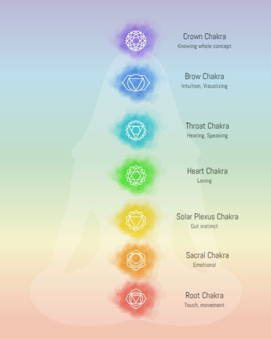 Chakras vector - website.JPG