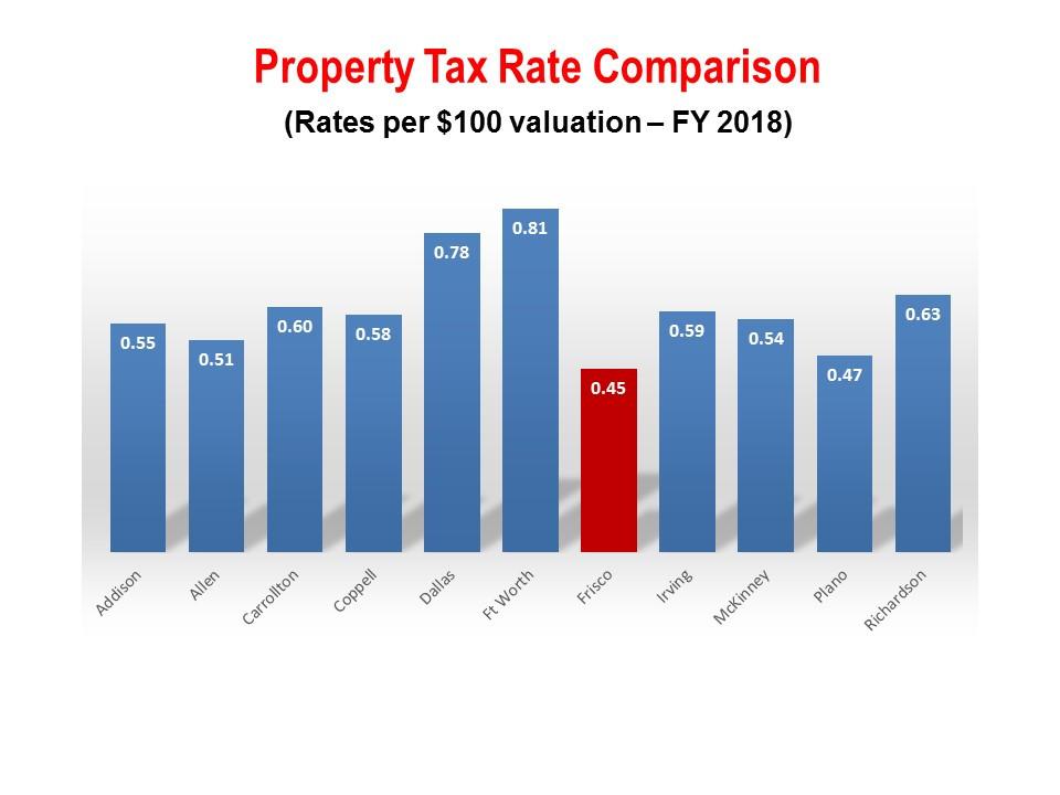 frisco property tax rates, frisco cashback realtor, frisco discount realtor, top frisco realtor, frisco relocation realtor