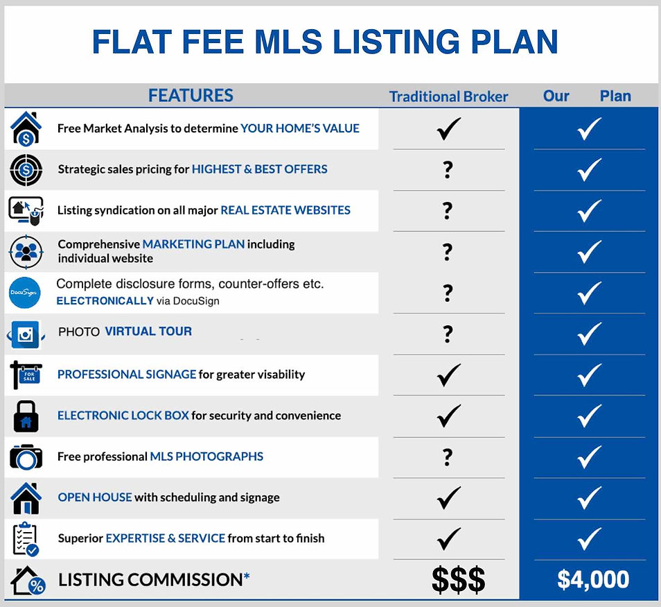 Fate Flat Fee MLS Listing Agent Realtor broker top sell your fate home for less save money