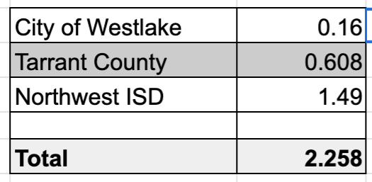westlake property tax rate - westlake relocation real estate agent
