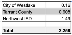 westlake property tax rate - westlake relocation real estate agent