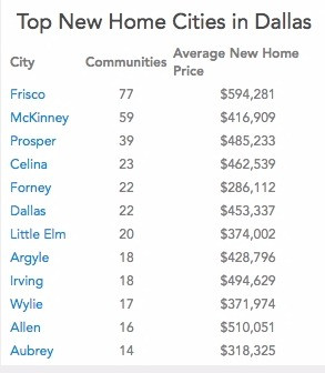 Relocating to Dallas? 7 Things Dallas Home Buyers Need To Know
