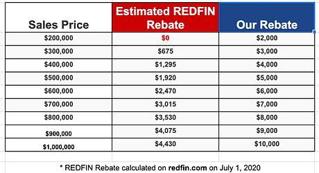 DFW redfin refund dallas calculator char