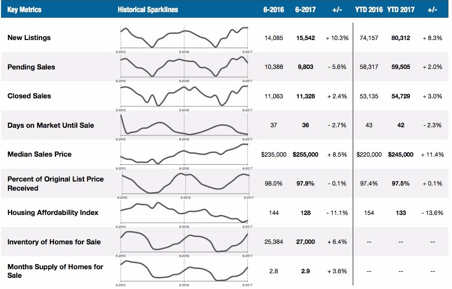 december dallas real estate market report statistics 2016 realtor real estate agent buy sell homes southlake coppell frisco new homes