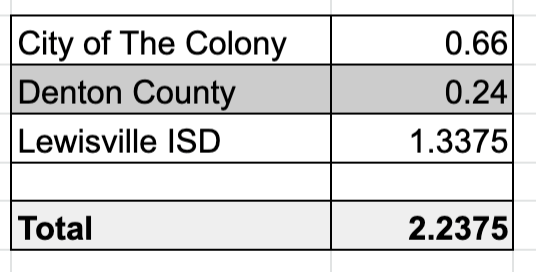 The Colony property tax rate - The Colony relocation real estate agent