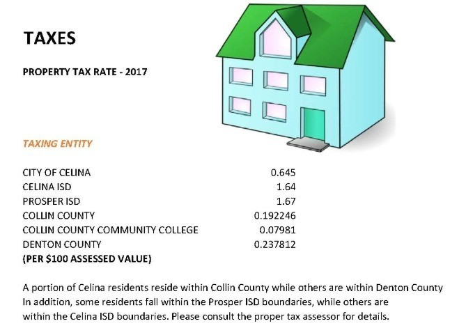 Celina property tax rate, Celina homestead exemption, Celina sales tax 