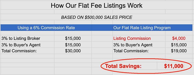 $4000 flat fee listing realtor Denton tx  realtor broker crs gri real estate agent