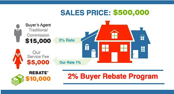 dallas 2% buyer rebate program realtor d