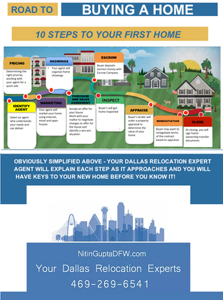 Home Buying Process For First Time Buyers in Argyle, Texas | Top Argyle Real Estate Agent