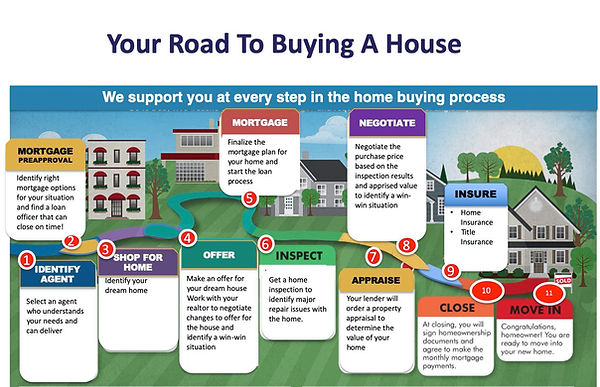 Dallas first time home buyer realtor rea