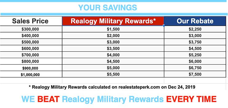 we beat Realogy Military Rewards - Texas