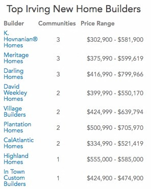GRI Realtor Irving Valley Ranch Coppell Dallas TX Indian Relocation Specialist new home cashback rebate discount