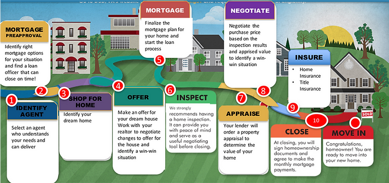 home buying process .png