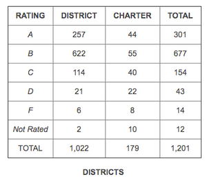 top school districts in dallas dfw, frisco isd rating ranking, frisco relocation realtor