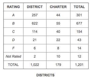 top school districts in dallas dfw, frisco isd rating ranking, frisco relocation realtor