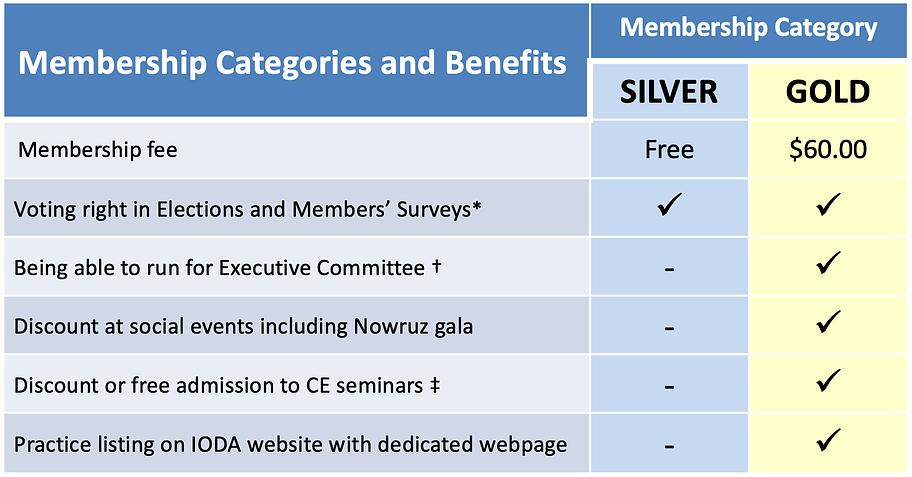 Iranian ODA Membership Benefits.png