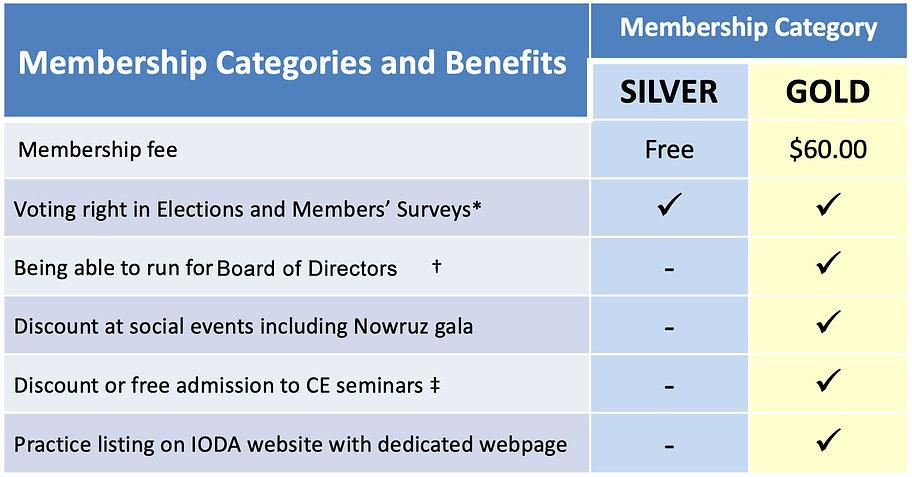 Iranian ODA Membership Benefits.jpg