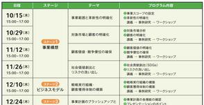 事業計画の立て方を学ぶBSLステージゲート講座【全6回】(昼の部)参加申し込み受付中(10月14日まで)