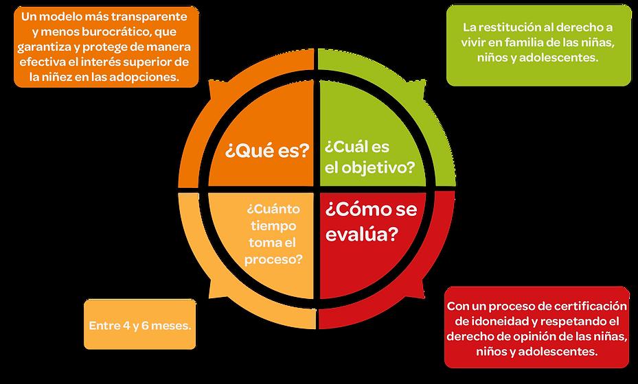 diagrama_ley_de_adopción.png