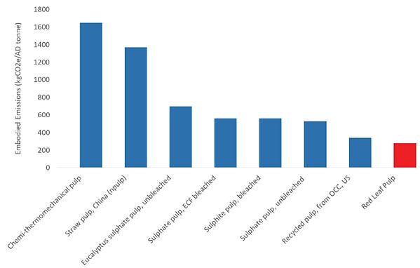 LCA Bar Chart.png