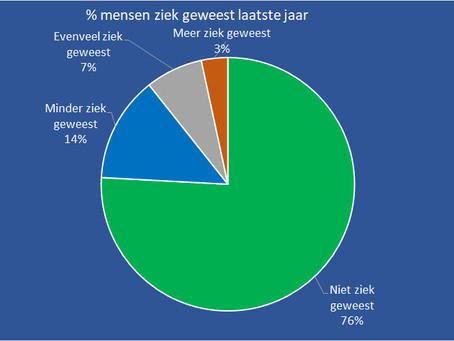 75% van de deelnemers aan de poll was het laatste jaar niet ziek, we hebben meer verkooptijd!
