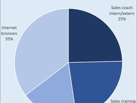 52% van de mensen vindt boeken en het internet waardevoller dan een training of een sales coaching