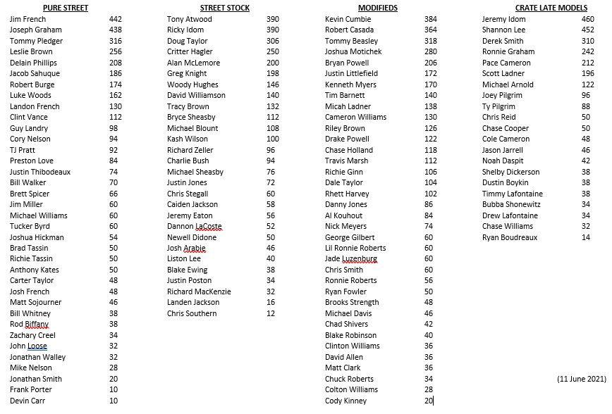 20210611 Points Standings.JPG