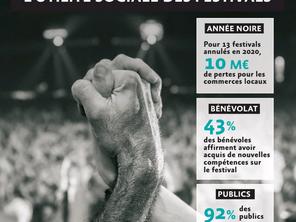 """Étude """"Utilité sociale des festivals"""""""