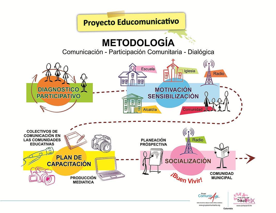 INFOGRAFIA - PROYECTO EDUCOMUNICATIVO -