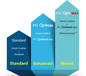 Optimise and Opti-Max a revolution in Direct Mail