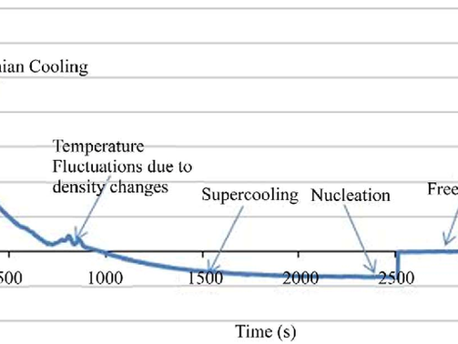 Controlled Nucleation in Lyophilization