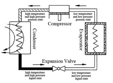 Refrigeration System of a Freeze Dryer