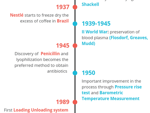 12 steps of Lyophilization History you should know