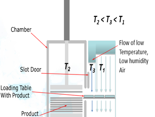 The main effects of the frost buildup on the freeze dryer shelves