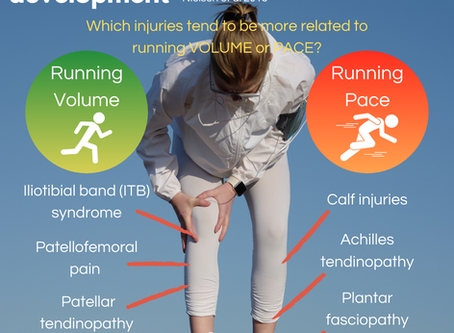 Running training patterns & injury development