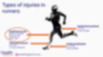 Runner'knee Patellofemoral Pain