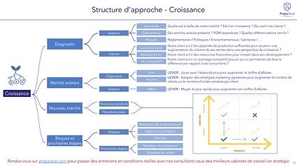 PrepaStrat - Structure d'approche Croiss
