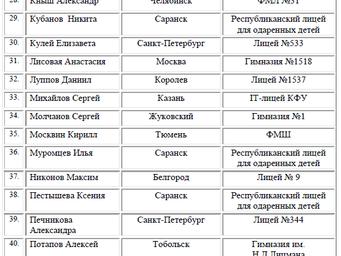 Список участников летней Астрономической школы-2017