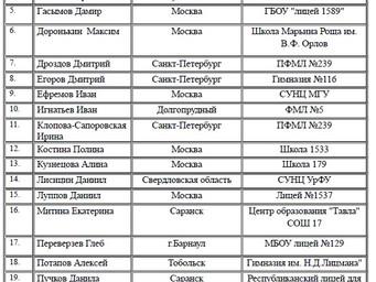 Список приглашенных на осеннюю Астрономическую школу-2017