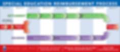 Ratcliff Law Reimbursement Timeline