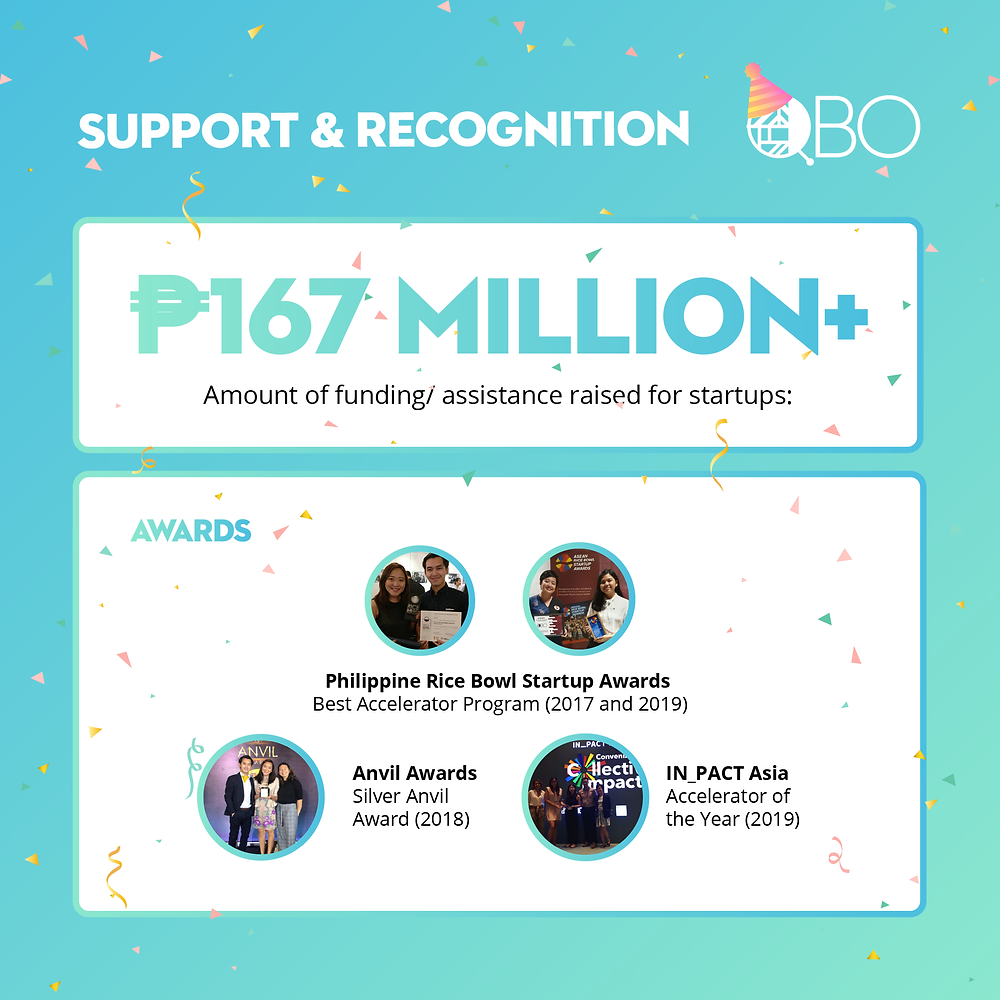 QBO Celebrates Over PHP 167 Million in Funding Assistance for Filipino-led Startups in the Philippines and multiple awards including Philippine Rice Bowl Startup Best Accelerator Program Award, Silver Anvil Award, and IN_PACT Asia Accelerator of the Year Award.